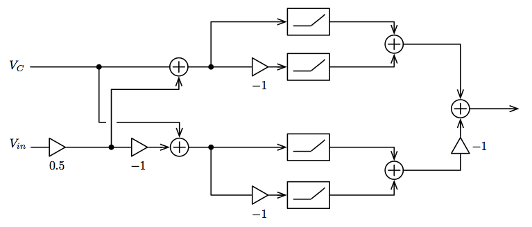 Block diagram of diode ring modulator
